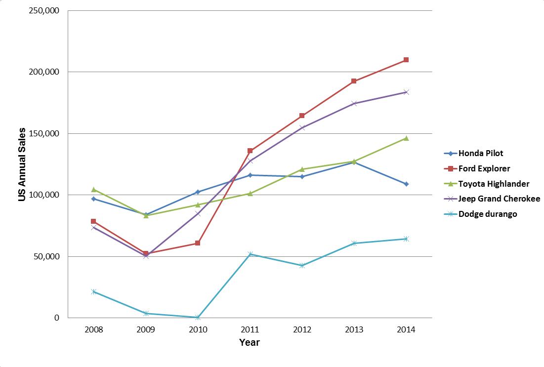 SUV_Sales_2008-2014