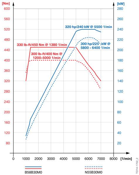 BMW_B58_N55_Output_Curve