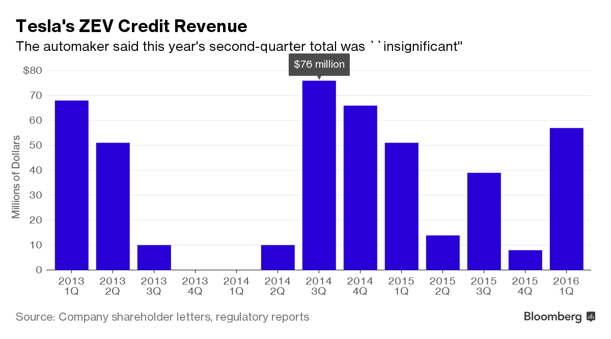 tesla_zev_credit_revenue