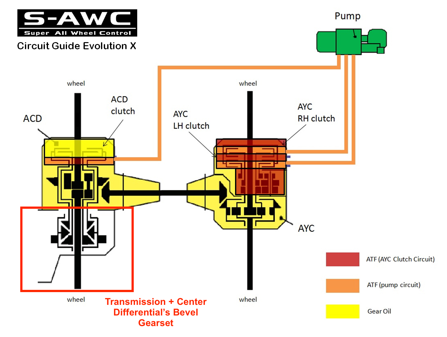 Analysis Awd System Of The Mitsubishi Lancer Evolution X Youwheel Transmission Control Cutaway Illustration Below Is For Previous Generations Only But Xs Center Differential Layout Very Similar