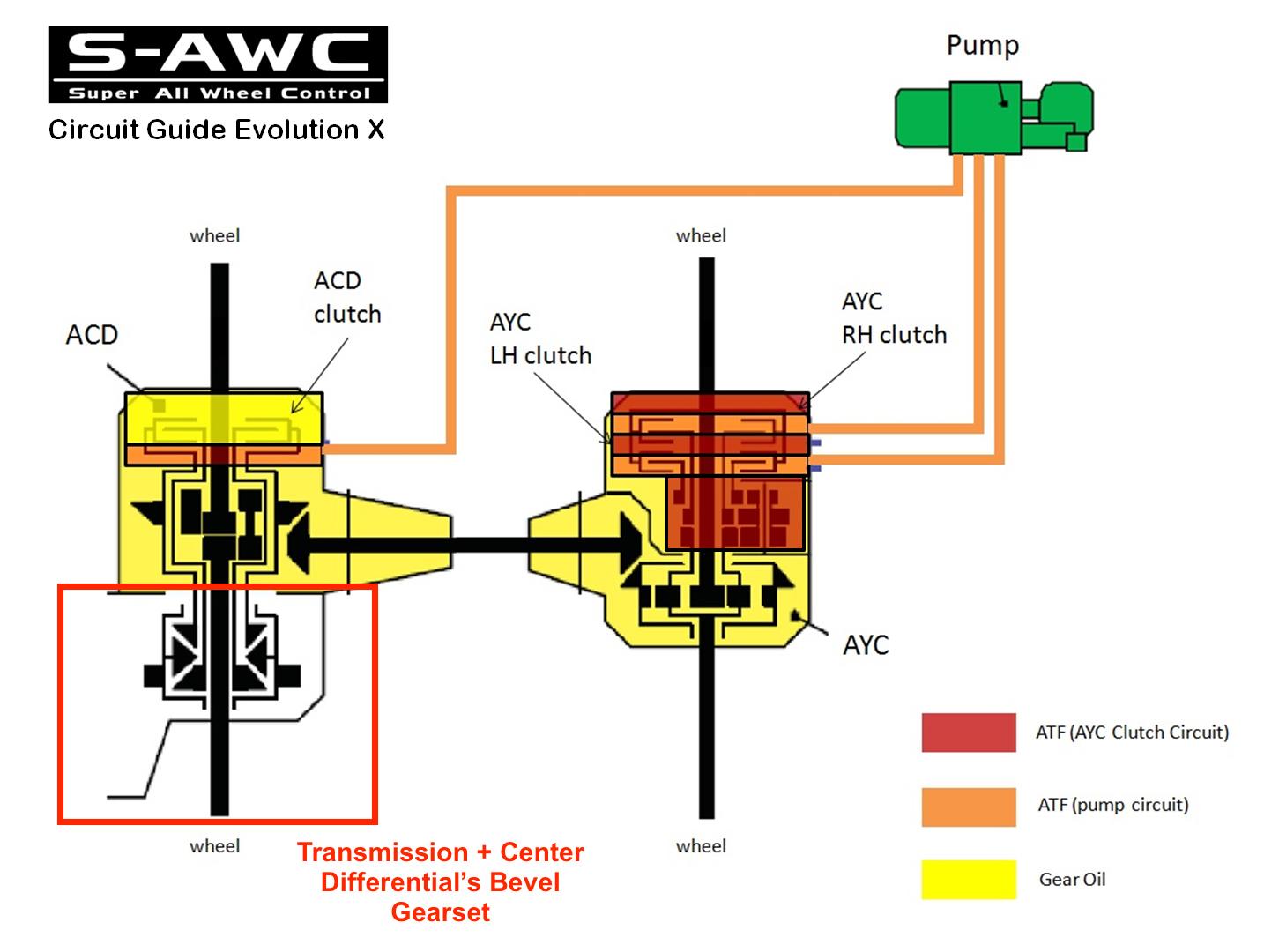 Evo X Mr Transmission Wiring Diagram | Repair Wiring Scheme
