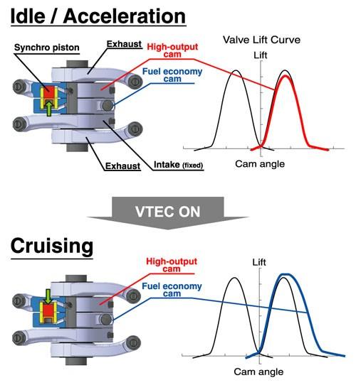 Astonishing Development Of The Honda Vtec A Brief History Youwheel Your Car Wiring Digital Resources Instshebarightsorg