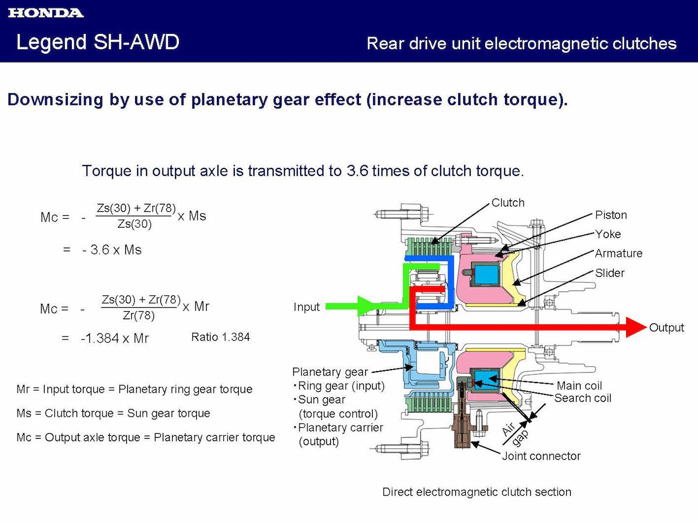 Acura Sh Awd A Comprehensive Analysis Youwheel Your Car Expert Honda Drivetrain Diagram For Brief Introduction Of What Is Planetary Gear Set Please Refer To The Appendix 1 At End This Article There
