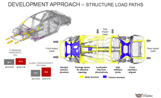 Cadillac Ct Structure