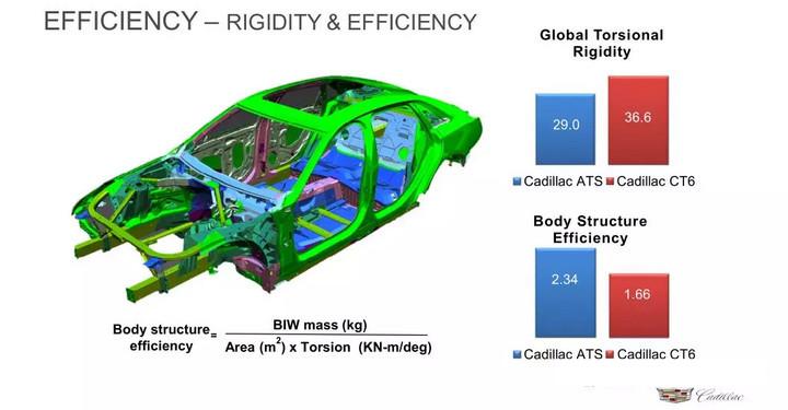 Car Body Torsional Rigidity – A Comprehensive List (Updated